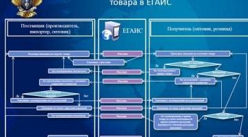 Схема отражения и получения товара в ЕГАИС
